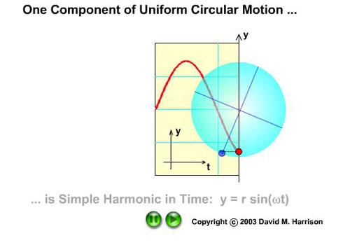 MHS ? Ondas e o movimento Circular