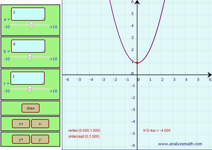 Explore as funções quadráticas