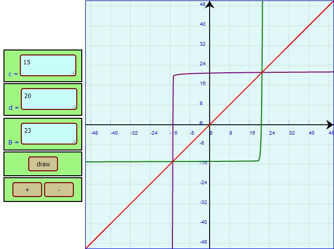 Função logarítmica e sua inversa
