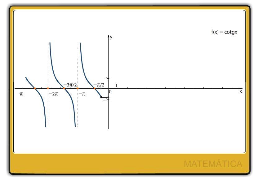Trigonometria Plana Função Contangente