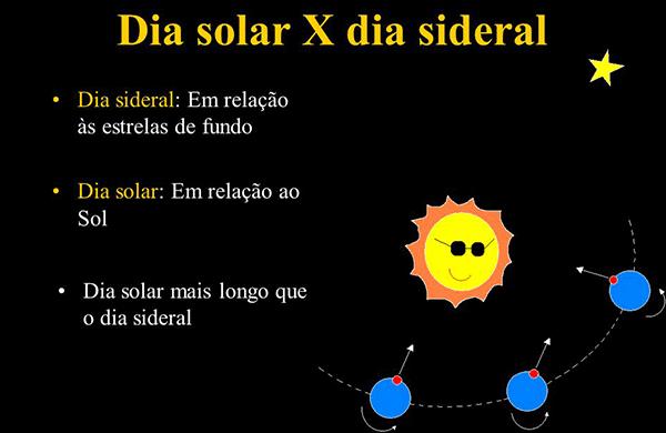 Dia Solar e Sideral