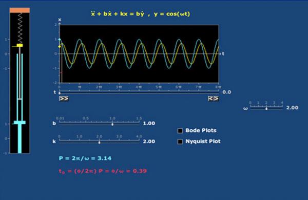 Amplitude e Fase: Segunda Ordem II